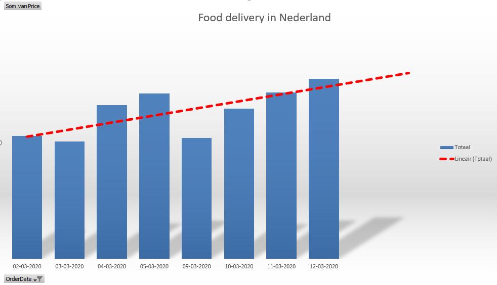 Food delivery corona